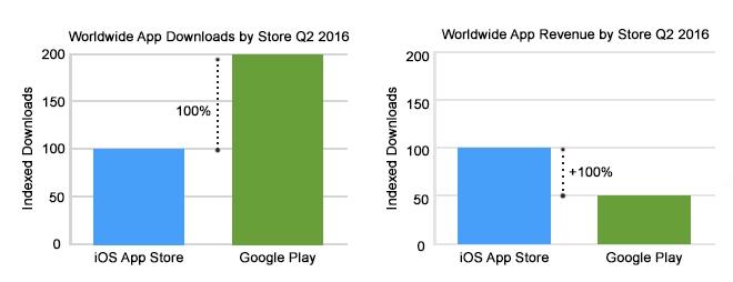 Worldwide developer revenue depended on monetization strategy