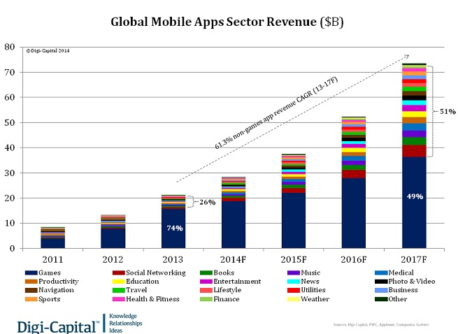 digi capital mobile apps revenue