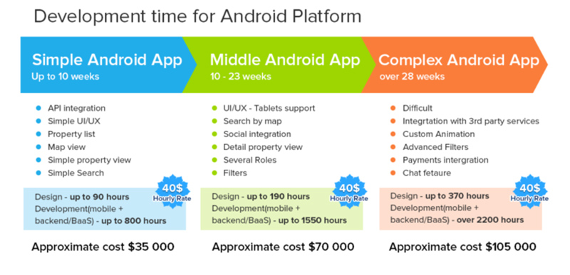 Development Time Android