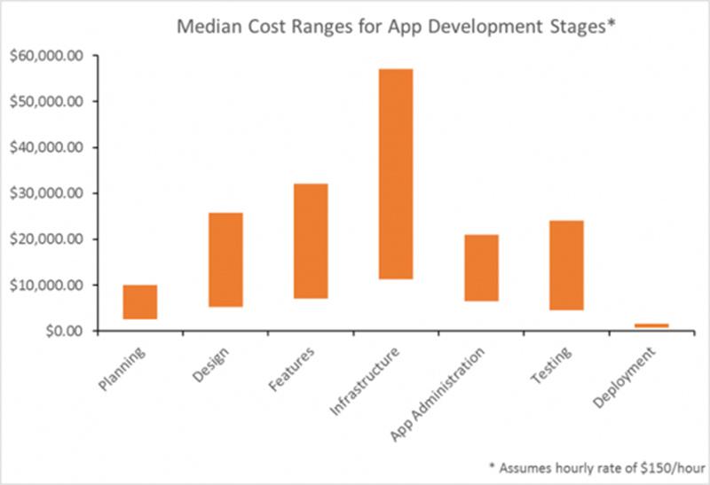 Medical Cost Ranges