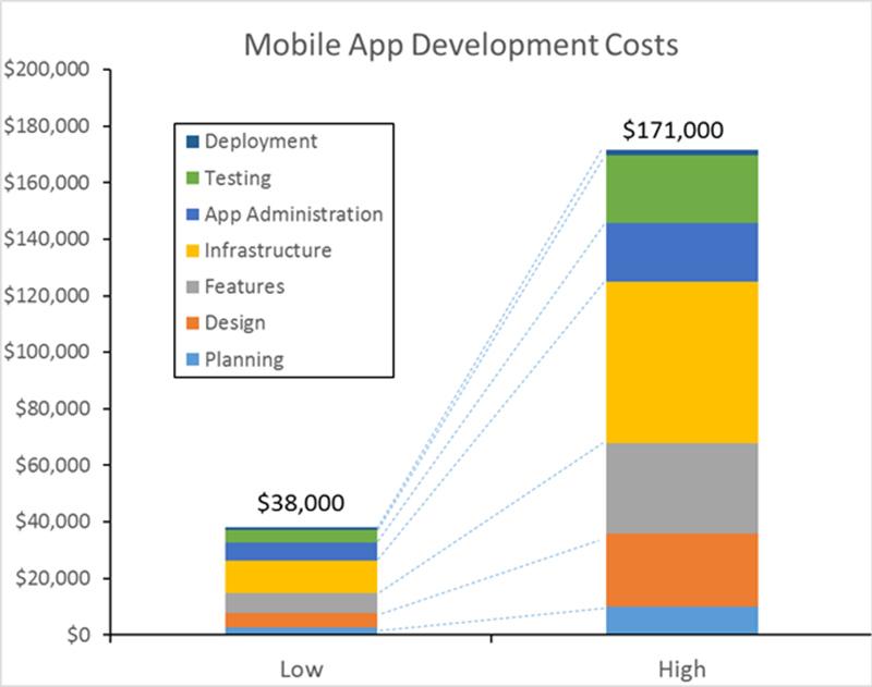 Mobile Development cost