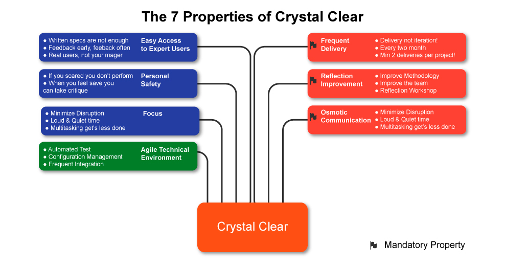 Crystal Clear Methodology