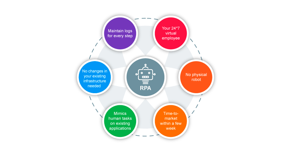 Robotic Process Automation  Part 1  About the Technology