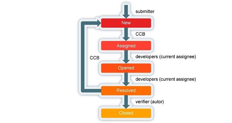Software Configuration Management. Part 4. Change Requests Monitoring