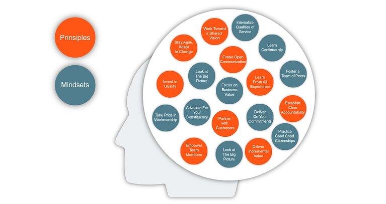 Microsoft Solutions Framework. Basic principles