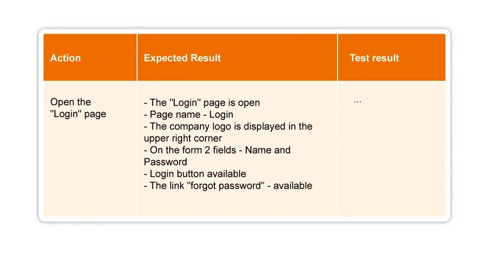 Test Artifacts. Text Case. Test Suite.