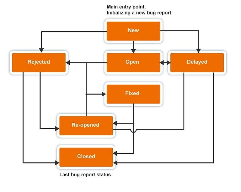 Writing a Bug Report. Bug Life Cycle