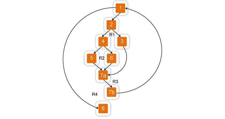 Basis path testing