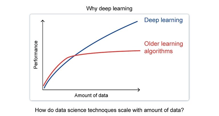 Deep Learning. Deep Learning Related Microservices