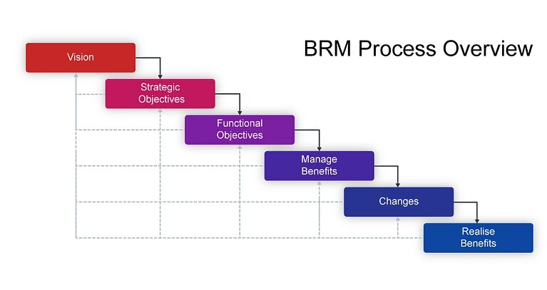 Benefit realization Management