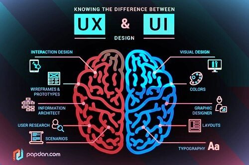 Difference between UI and UX design